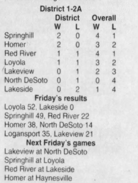Oct 6 District Standings