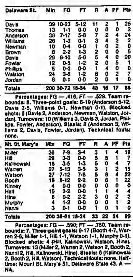 Mount St. Mary's vs. Delaware State, December 28, 1989